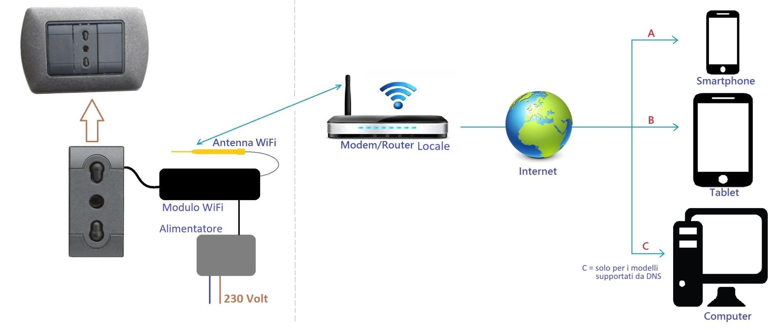 TELECAMERA WiFi NASCOSTA NELLA PRESA ELETTRICA | | Il Ficcanaso